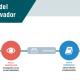 Rutinas de Innovación – Portafolio